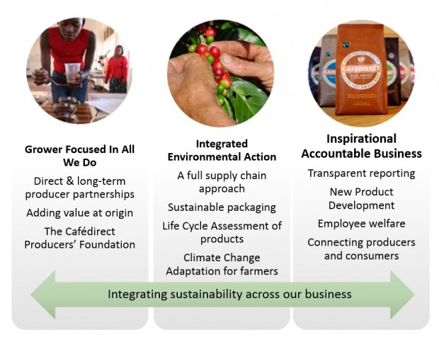 Sustainability integration